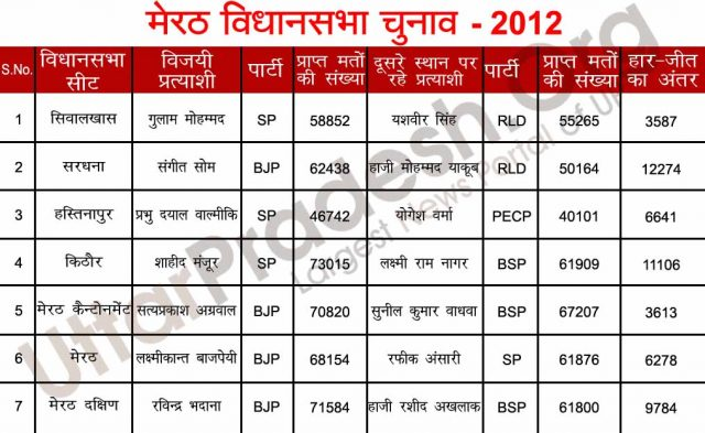 meerut assembly seats