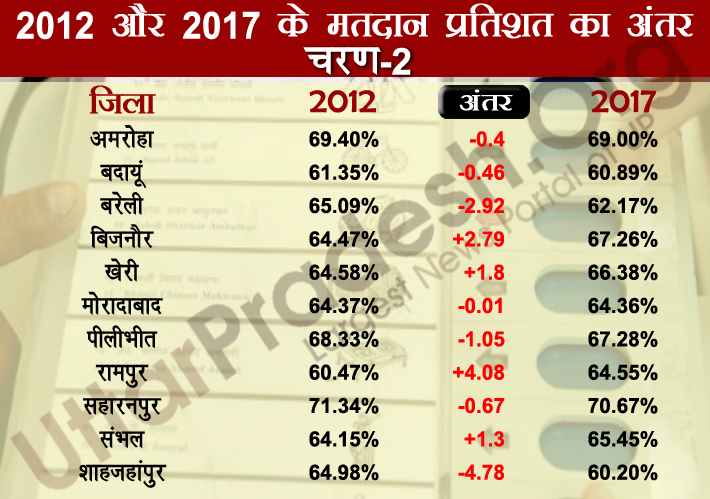 second phase polling percentage difference 2012-2017