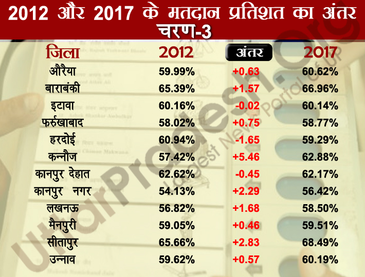 third phase polling percentage difference 2012-2017