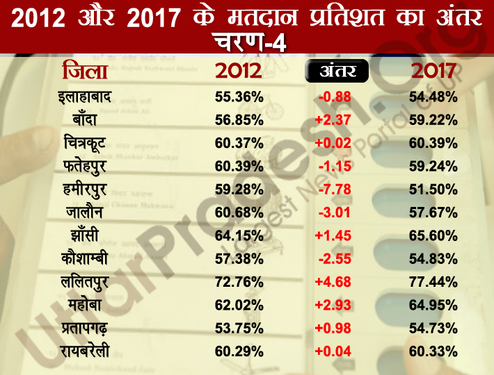fourth phase polling percentage difference 2012-2017