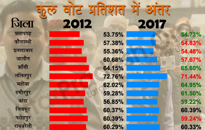 polling difference