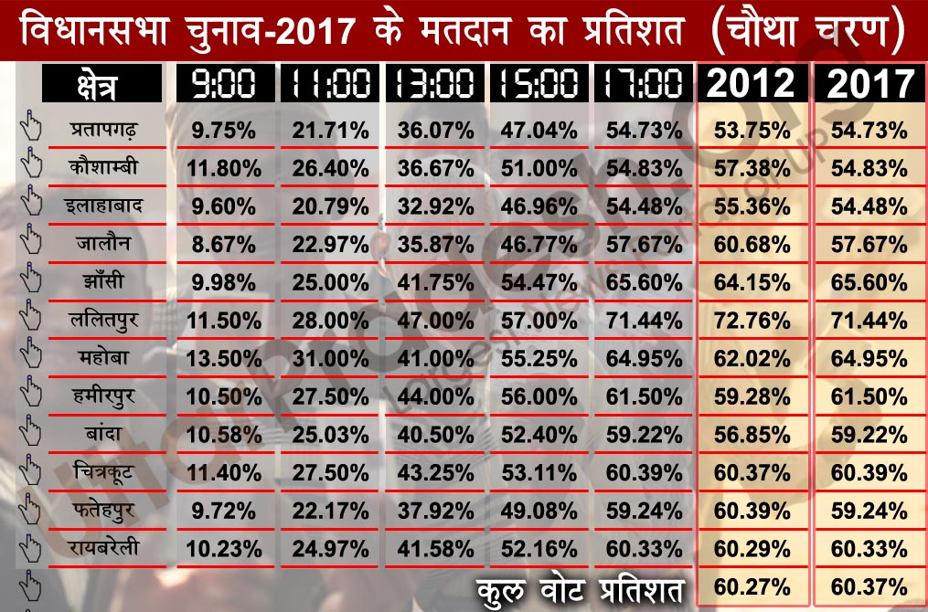 fourth phase election polling percentage