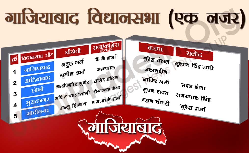 ghaziabad assembly seats