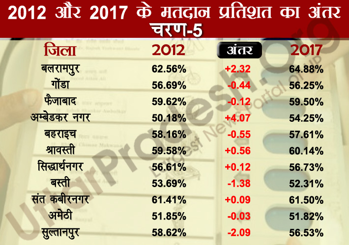 fifth phase polling percentage difference 2012-2017