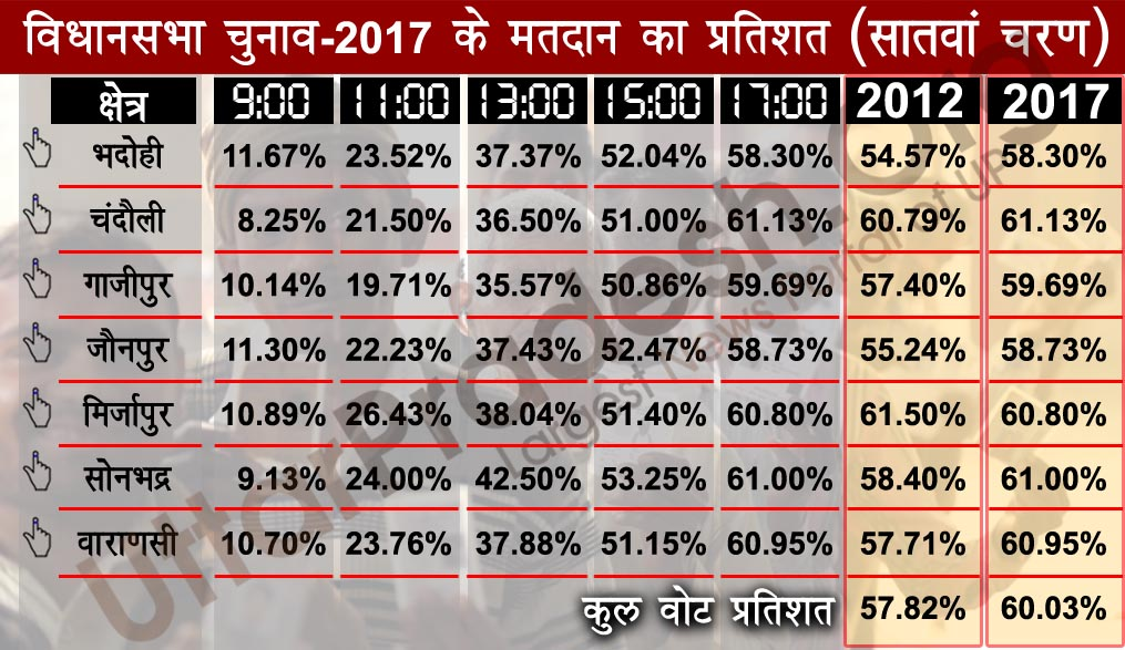 7th phase polling percentage 2017 election