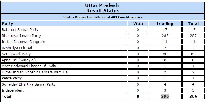 UP Elections Results 2017